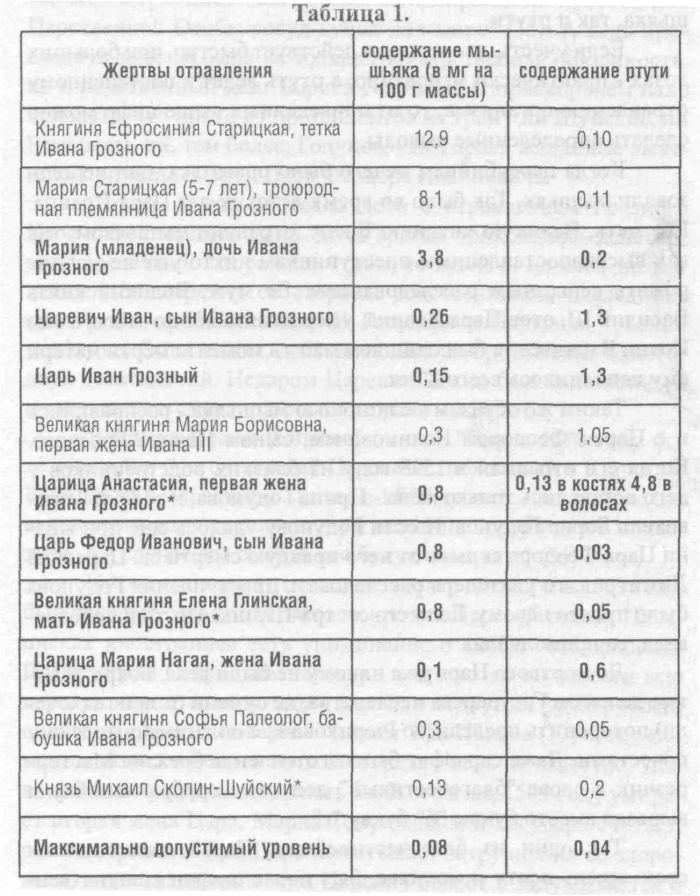 Таблица отравления: как жиды и клятпреступники-иуды травили Богом данных Русских Царей и Великих Князей